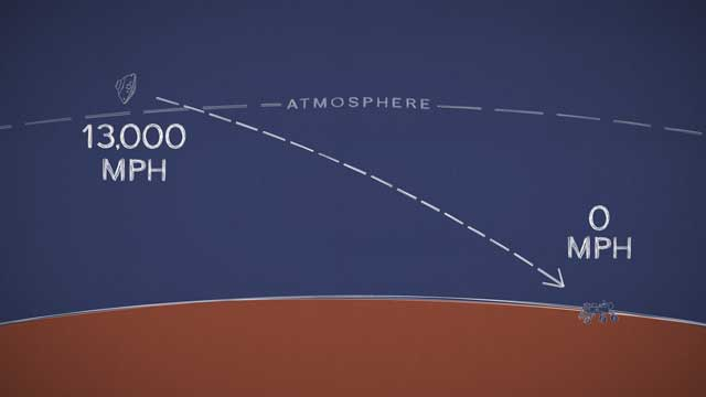 see the image 'Mars in a Minute: How Hard Is It to Land Curiosity on Mars?'
