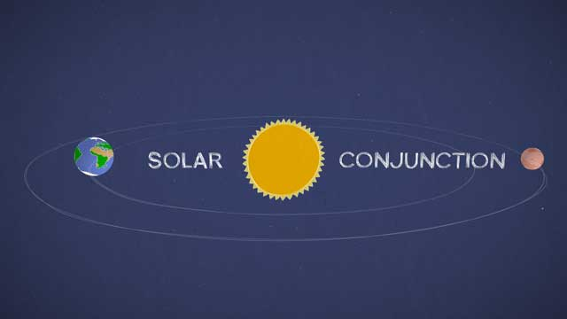see the image 'Mars in a Minute: What Happens When the Sun Blocks our Signal?'