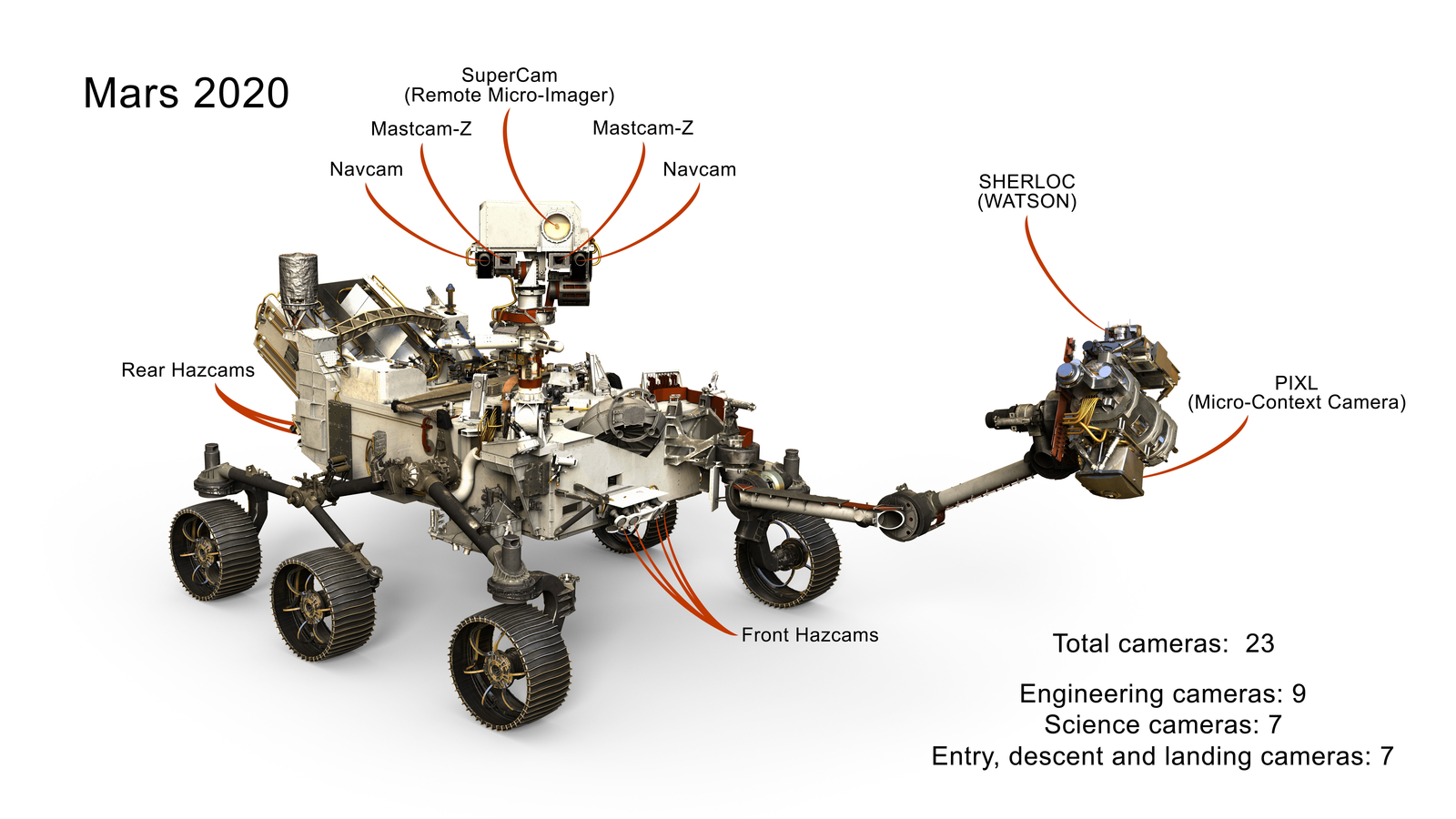 Mars 2020 Cameras