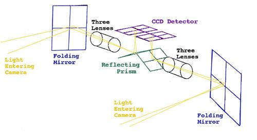 ccd_diagram.jpg