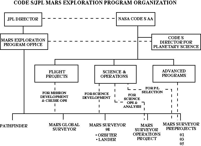 nasa charts organization - photo #42