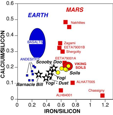Mars pathfinder science results mineralogy and for Earth soil composition