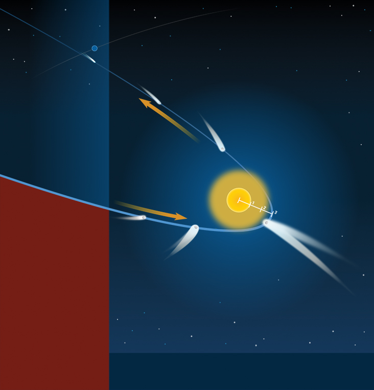 Sun-grazing comet diagram shows a comet getting brighter with the longer tail as it nears the Sun.