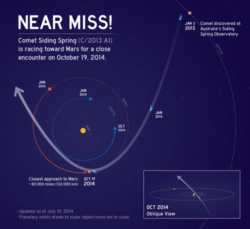 Click to view: Near Miss! Comet Siding Spring