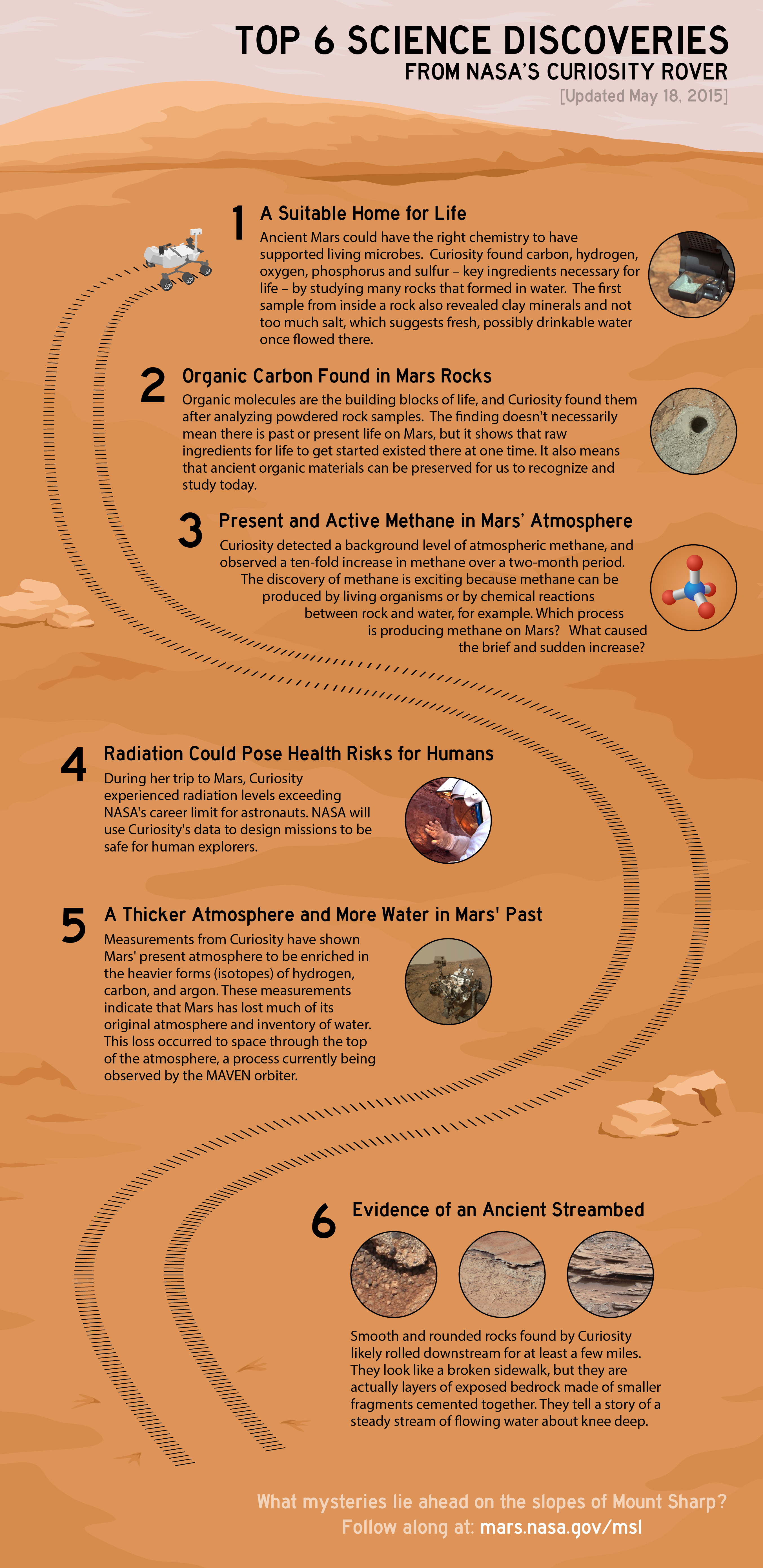 Infographic that describes the top science discoveries from NASA's Curiosity Rover.