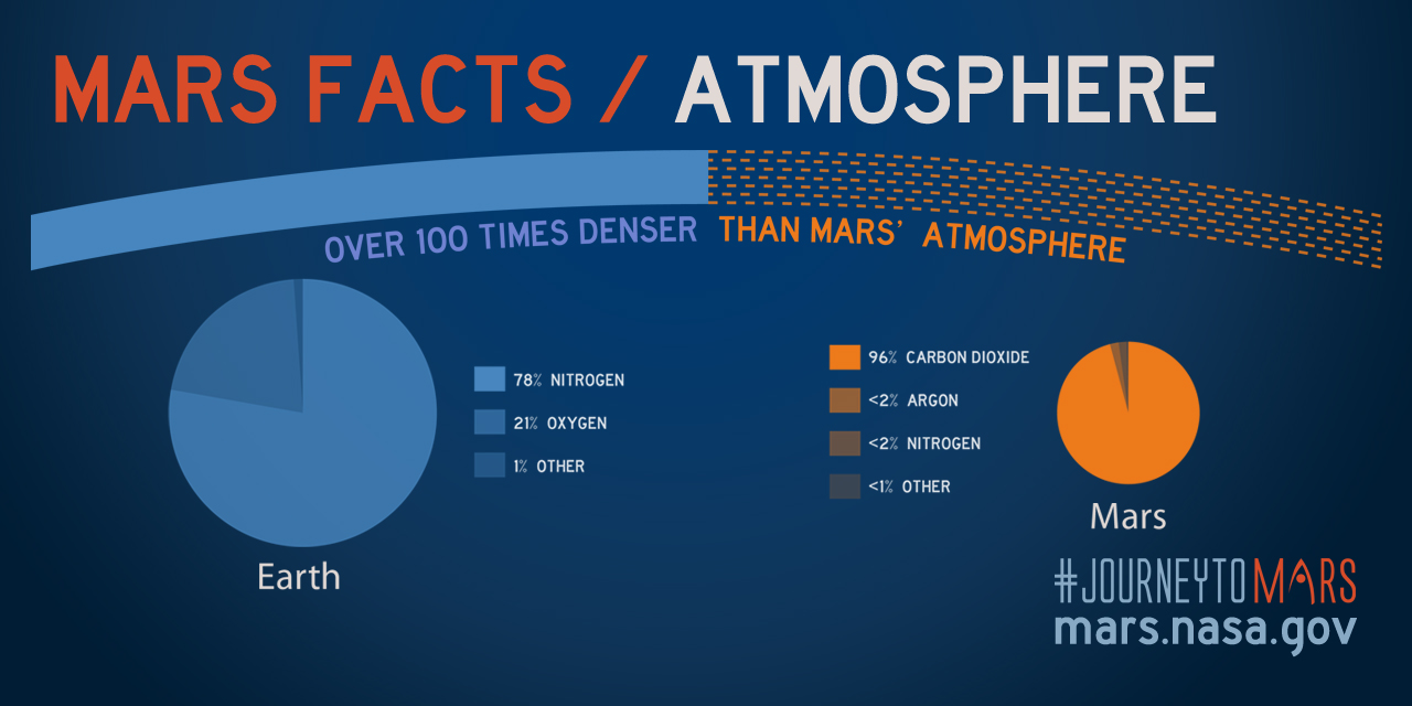 Mars planet facts and information  Mars in space night sky amp history Overview Science Technology Missions People Mars Facts Mars Extreme Planet