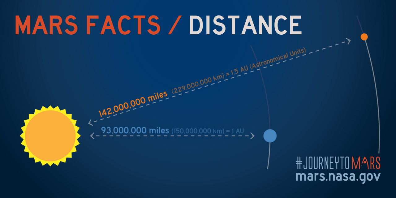 how many miles is 150 million km