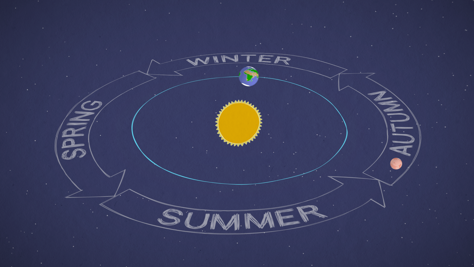 This graphic depicts the seasons in Earth & Mars' orbit around the sun.
