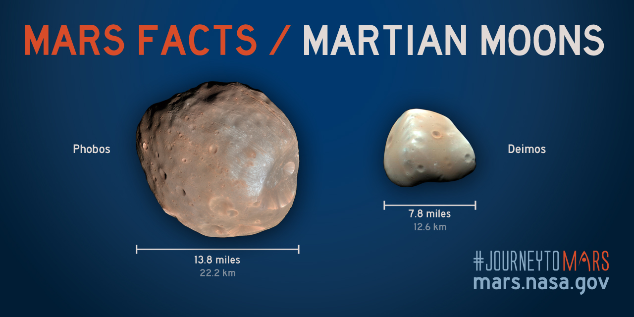 Share about Mars Facts: Martian Moons