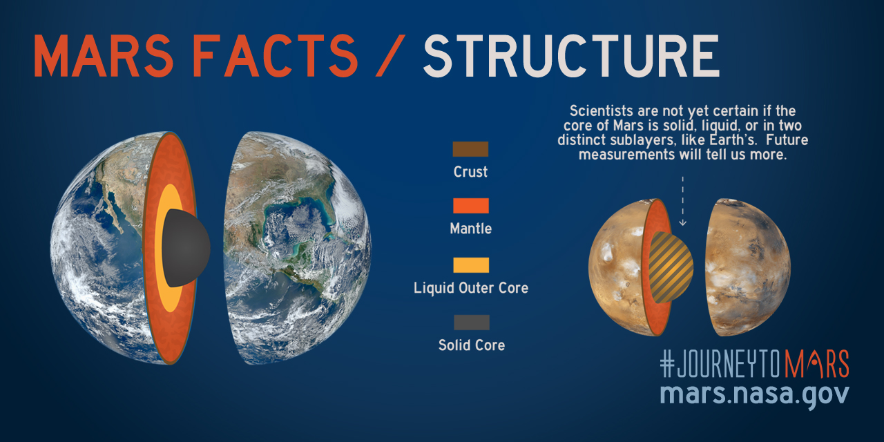 Share about Mars Facts: Mars Structure
