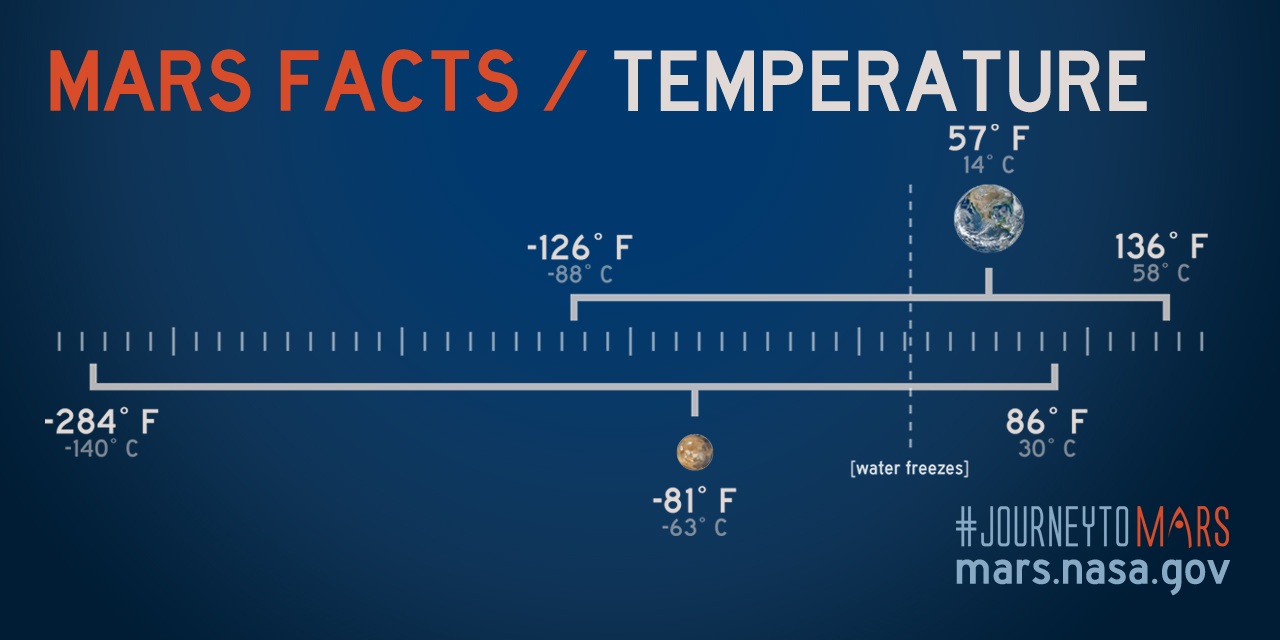 Share about Mars Facts: Mars Temperature