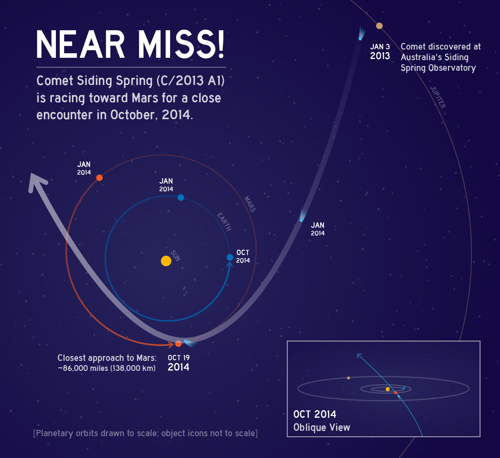 Near Miss! Comet Siding Spring