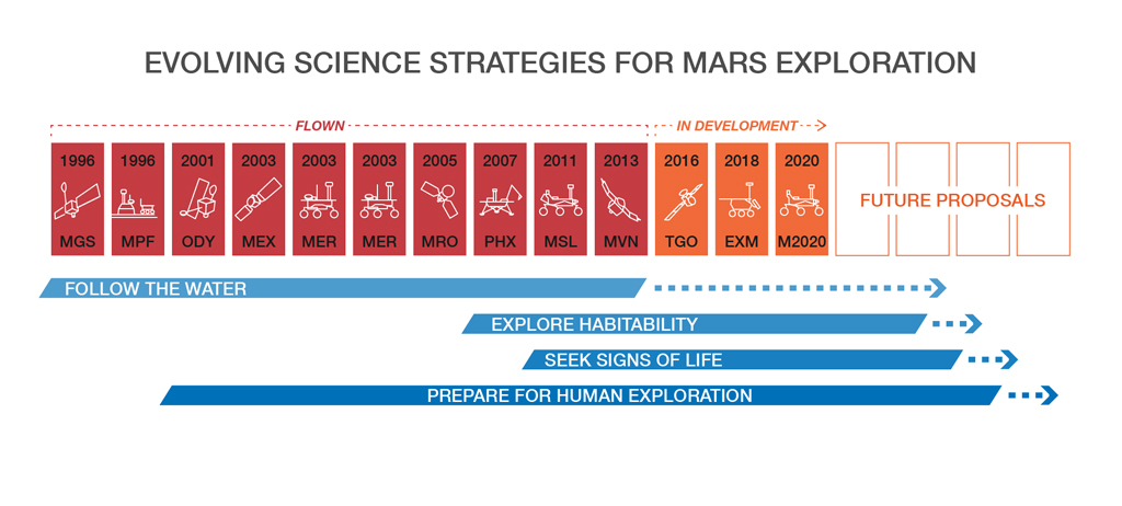 Evolving Science Strategies for Mars Exploration