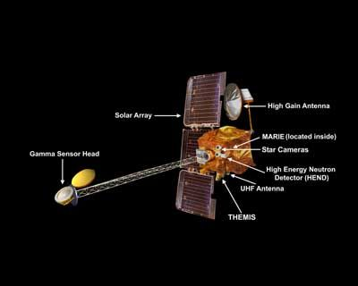 Odyssey spacecraft diagram