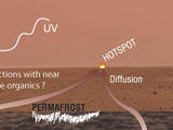If the atmosphere of Mars contains methane, various possibilities have been proposed for where the methane could come from and how it could disappear.