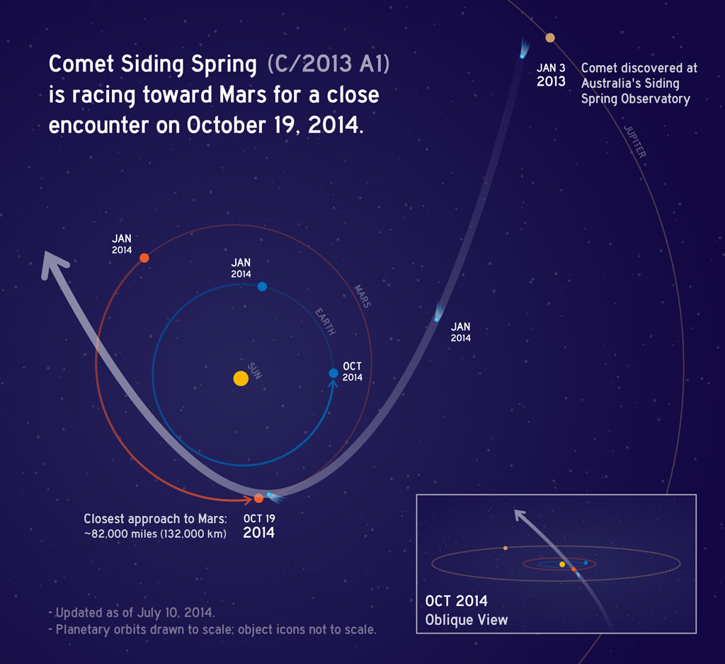 This graphic depicts the orbit of comet C/2013 A1 Siding Spring as it swings around the sun in 2014. On Oct. 19, the comet will have a very close pass at Mars, just 82,000 miles (132,000 kilometers) from the planet.