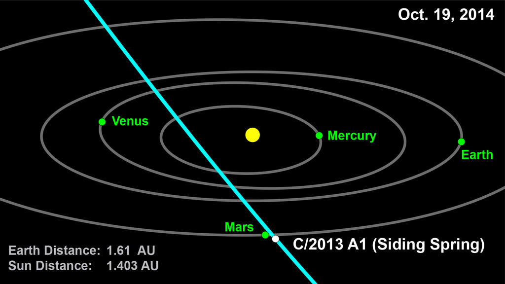 This computer graphic depicts the orbit of comet 2013 A1 (Siding Spring) through the inner solar system. On Oct. 19, 2014, it is expected to pass within 186,000 miles (300,000 kilometers) of Mars. Image credit: NASA/JPL-Caltech