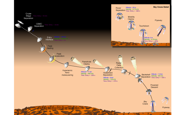 Final Minutes of Curiosity's Arrival at Mars