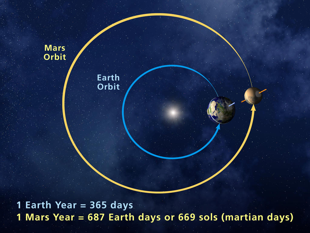 Earth Mars Comparison by Year and Orbit .jpg