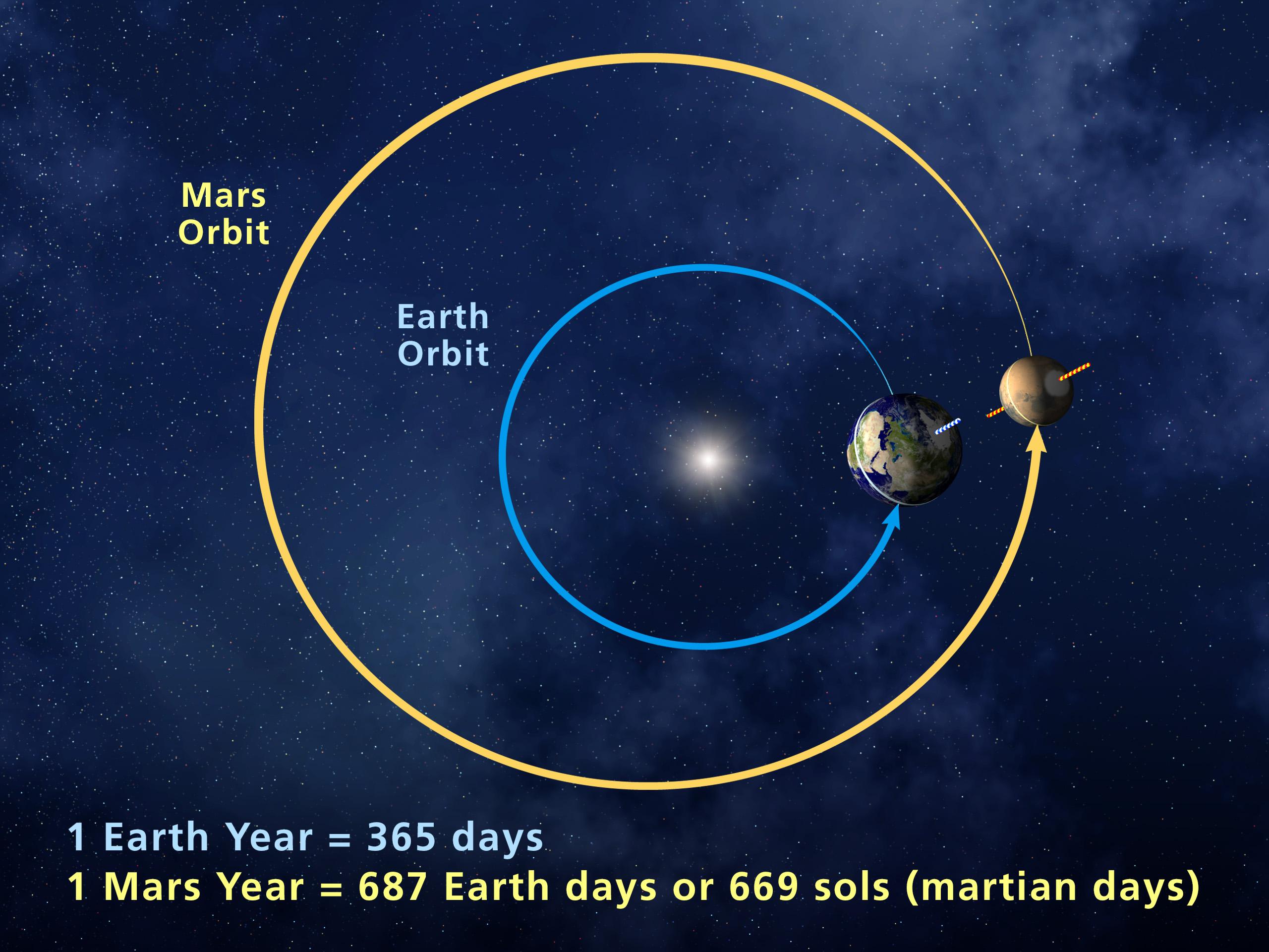 Martian Year   Mars Exploration Program