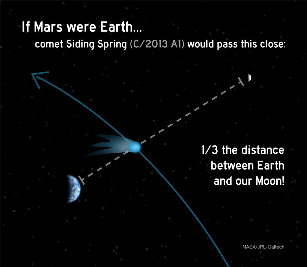 Earth Moon Comet Siding Spring Distance Comparison Br