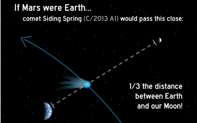 Comet Siding Springs' Distance From Mars