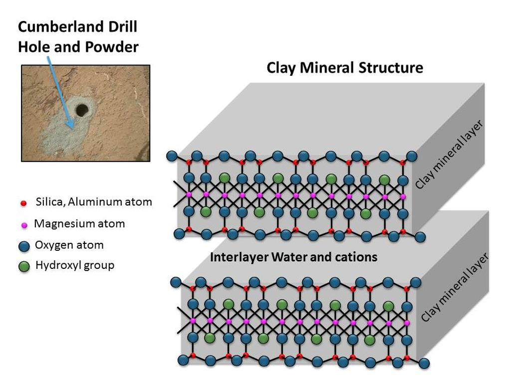 Clay minerals are composed of layers. Water and cations (positive-charged ions) can be stored between these layers.