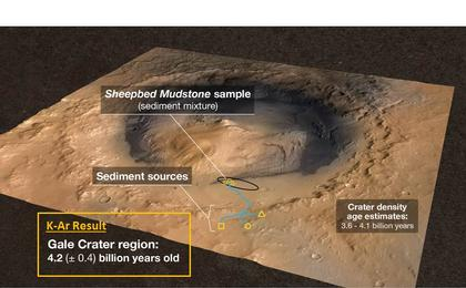 see the image 'Measuring the Age of a Rock on Mars'