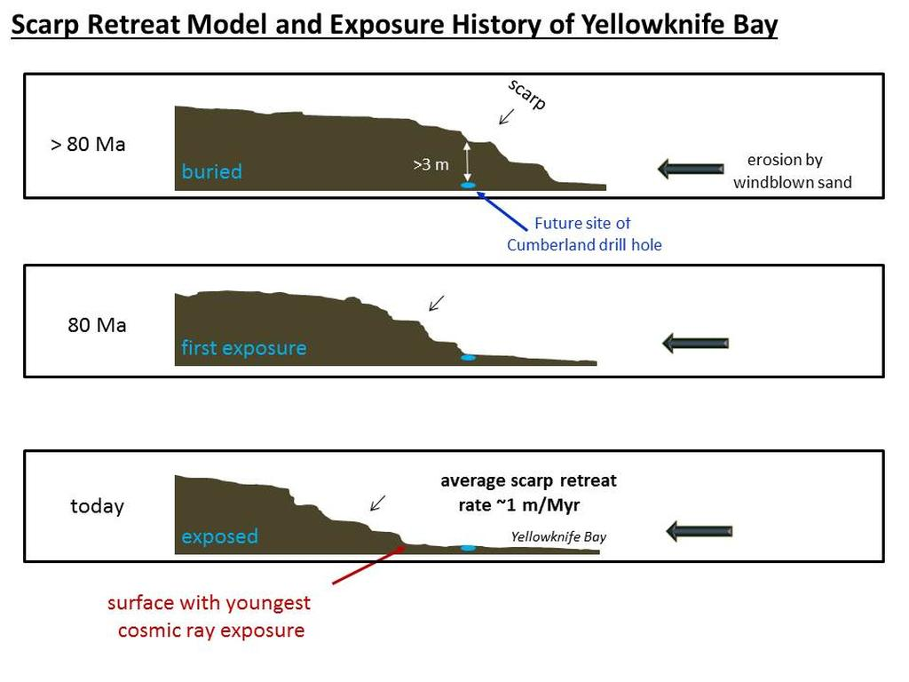 "This set of drawings depicts cross sections of the ""Yellowknife Bay"" area of Mars' Gale Crater at three points in time going back more than 80 million years (>80 Ma)."