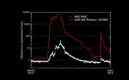 see the image 'Radiation Levels on the Way to Mars'