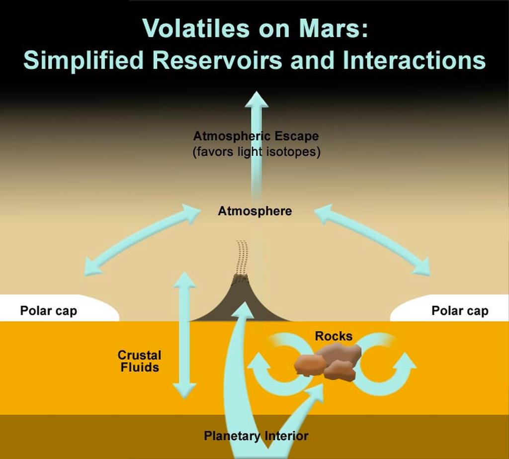 This illustration shows the locations and interactions of volatiles on Mars. Volatiles are molecules that readily evaporate, converting to their gaseous form, such as water and carbon dioxide.