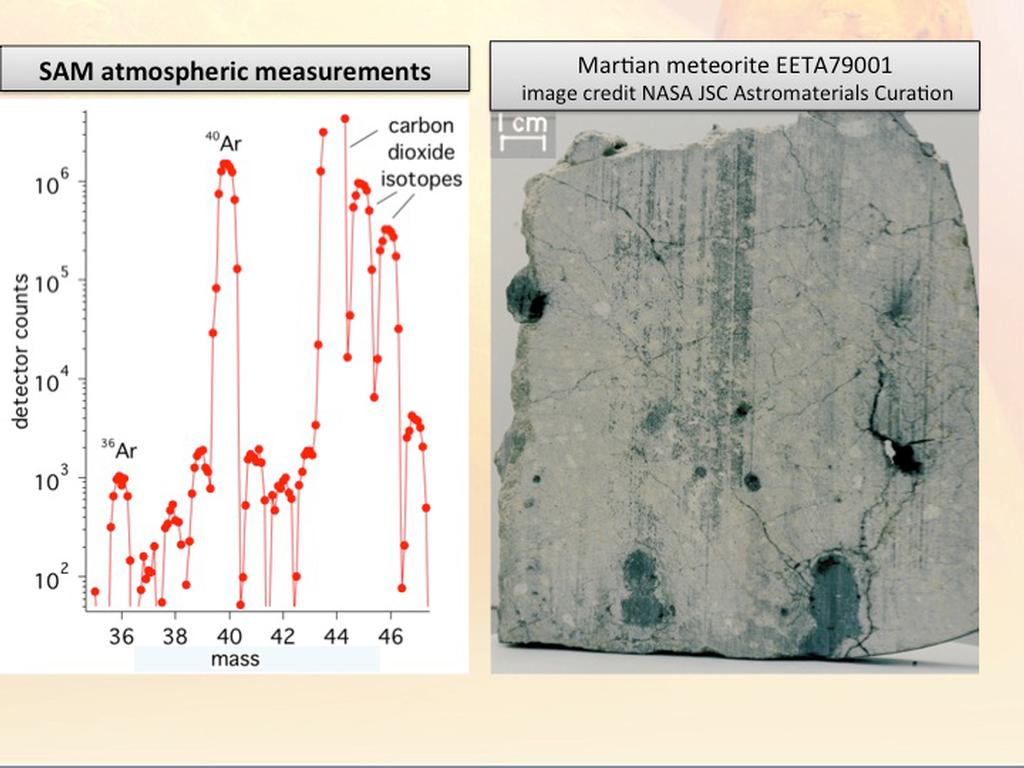 The plot on the left shows new results from the Sample Analysis at Mars, or SAM, instrument on NASA's Curiosity rover.