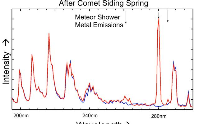 Comet Put Magnesium and Iron into Martian Atmosphere