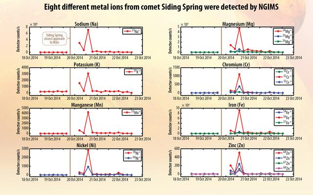Metals from Comet Dust Detected in Mars Atmosphere
