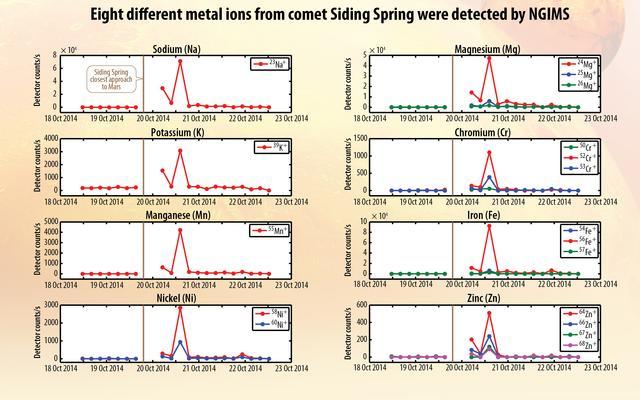 Metals from Comet Dust Detected in Mars Atmosphere