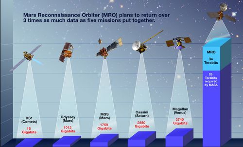 This graphic features representations of NASA missions and the amount of data they have returned or are currently returning. The missions and their data return amount are: Deep Space 1 (15 Gigibits), Mars Odyssey (1012 Gigibits), Mars Global Surveyor (1759 Gigibits), Cassini (2550 Gigibits), Magellan (3740 Gigibits) and the Mars Reconnaissance Orbiter (34 Terabits). MRO plans to return over 3 times as much data as five missions combined!