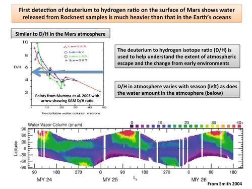 This plot shows the first-ever look at the deuterium to hydrogen ratio measured from the surface of Mars, as detected by the Sample Analysis at Mars instrument, or SAM, on NASA's Curiosity rover.