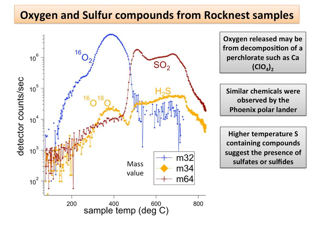 "NASA's Mars rover Curiosity has detected sulfur, chlorine, and oxygen compounds in fine grains scooped by the rover at a wind drift site called ""Rocknest."""