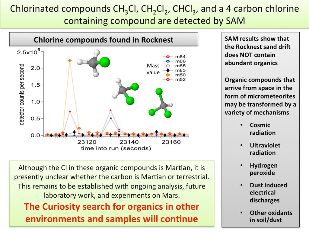 The first examinations of Martian soil by the Sample Analysis at Mars, or SAM, instrument on NASA's Mars Curiosity rover show no definitive detection of Martian organic molecules at this point.