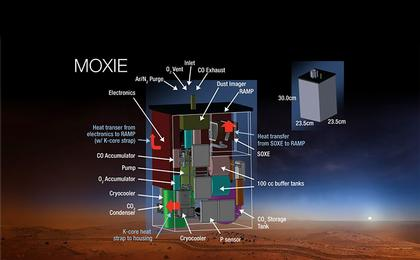 read the article 'Mars Oxygen ISRU Experiment Instrument for Mars 2020 Rover is MOXIE'