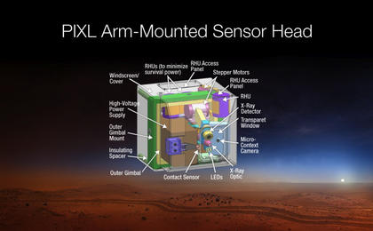 read the article 'X-Ray Instrument for Mars 2020 Rover is PIXL'