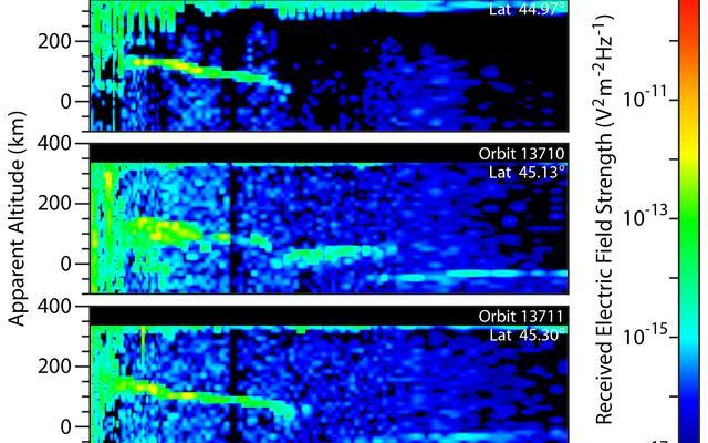 Mars' Mid-Latitude Ionospheric Effects of Comet Flyby