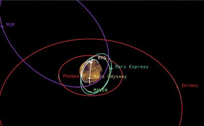 read the article 'Diverse Orbits Around Mars'