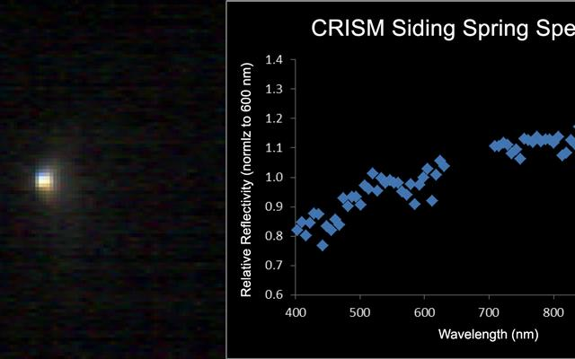 Mars-Orbiting Spectrometer Shows Dusty Comet's Spectrum