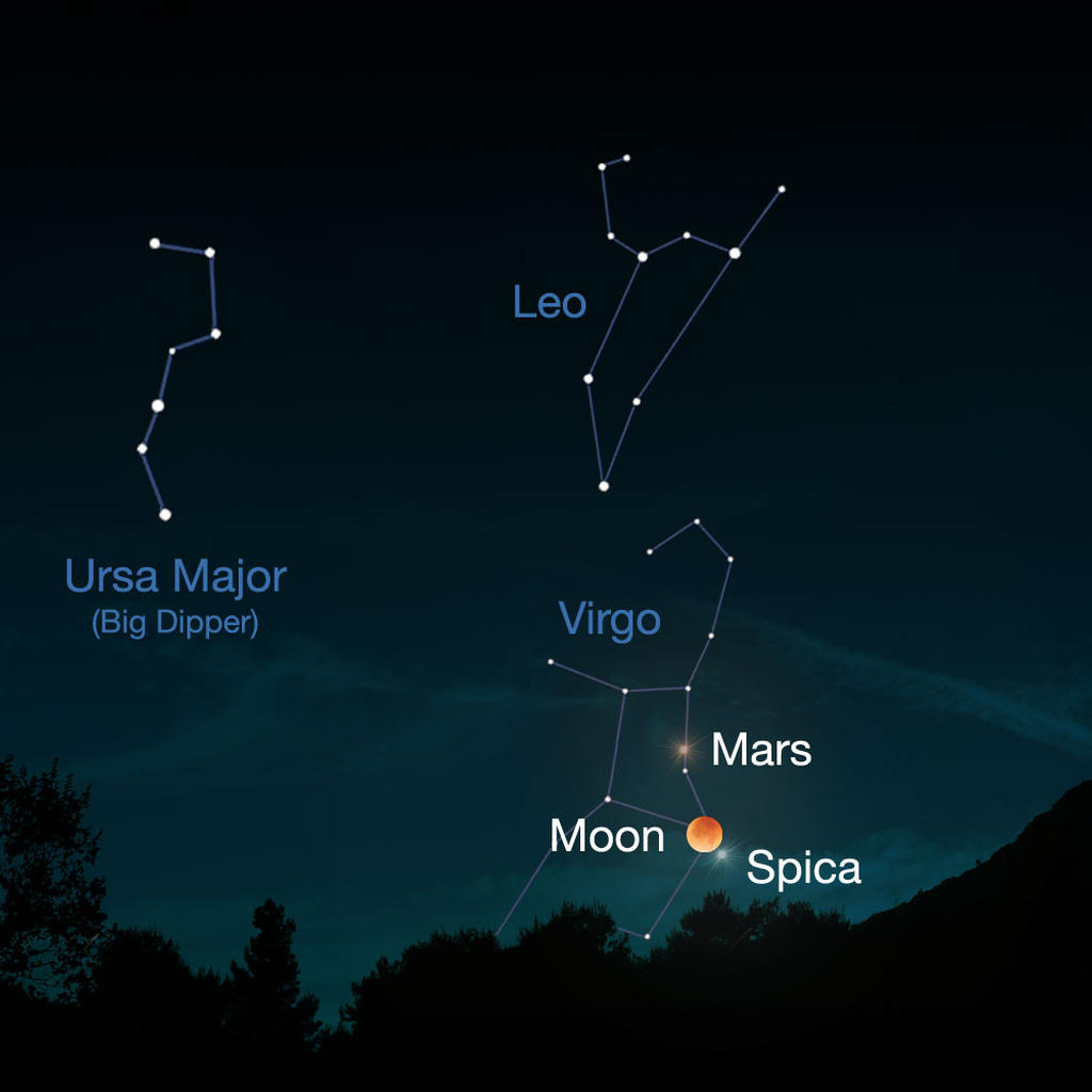 This image shows the star constellations Ursa, Leo and Virgo, with the position of Mars, the moon and the bright star Spica noted. It is set against a dark sky background with Earth (trees) in the foreground. The star constellations are marked by white lines and dots. Mars is a small reddish dot, while the Moon appears bigger and also red.