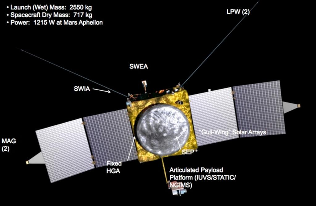 Image of MAVEN spacecraft, annotated to identify instruments