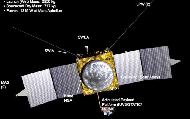 MAVEN Instrument Panel