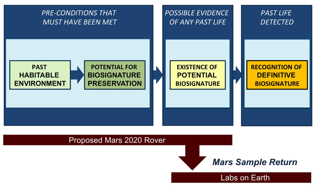 Seeking signs of past life on Mars would be a multi-step process, according to the Science Definition Team for NASA's Mars 2020 mission.