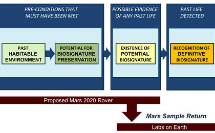 Scientific Process for Detecting Past Mars Life