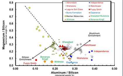 see the image 'Martian Rocks Rich in Silicon'